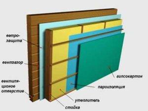утеплкение деревянной стены снаруди