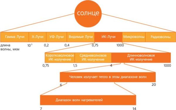 Принцип работы инфракрасных обогревателей