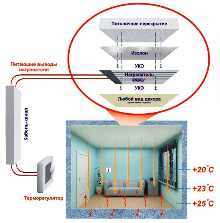 «Плюсы» ПЛЭН: простой монтаж, недорогие комплектующие детали, рациональное распределение температуры воздуха