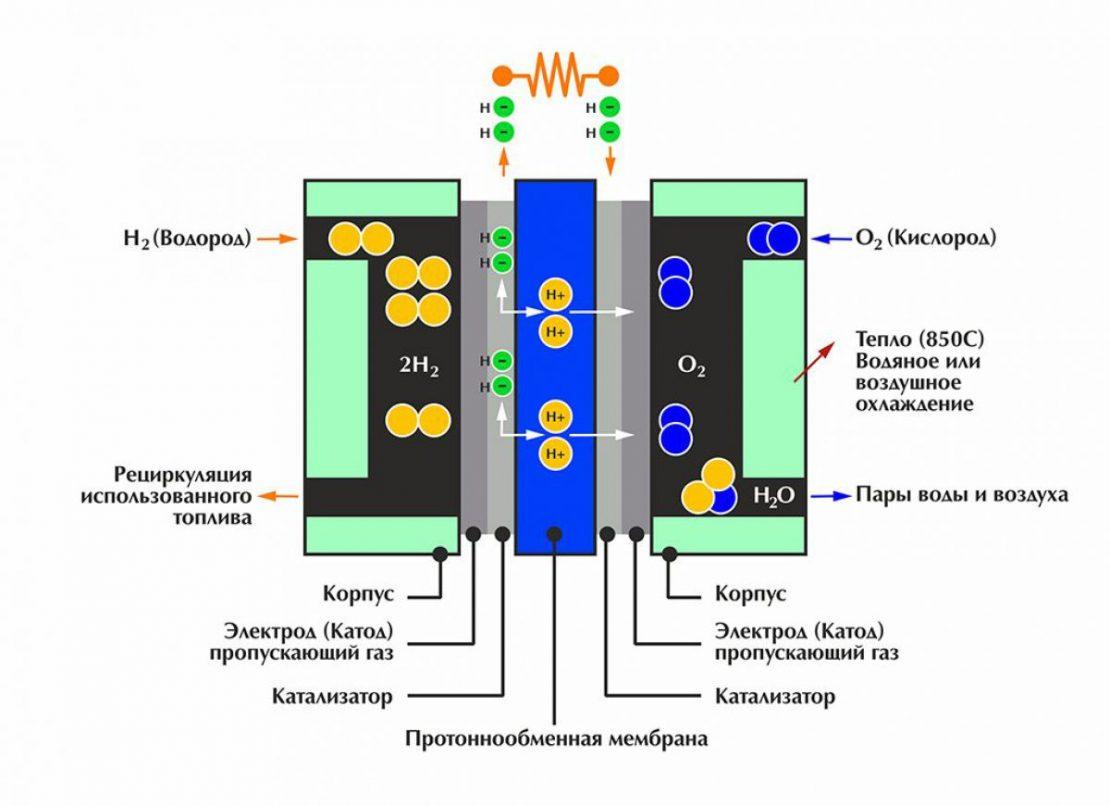 принцип работы водородного отопления