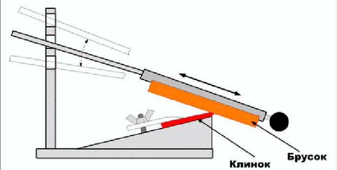 Заточка ножа своими руками чертежи