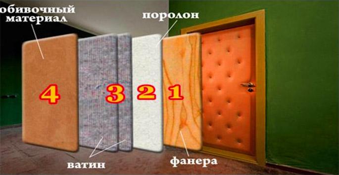 схема обивки дверей
