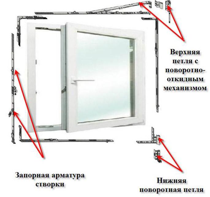 Регулировка пластиковых дверей балкона своими руками