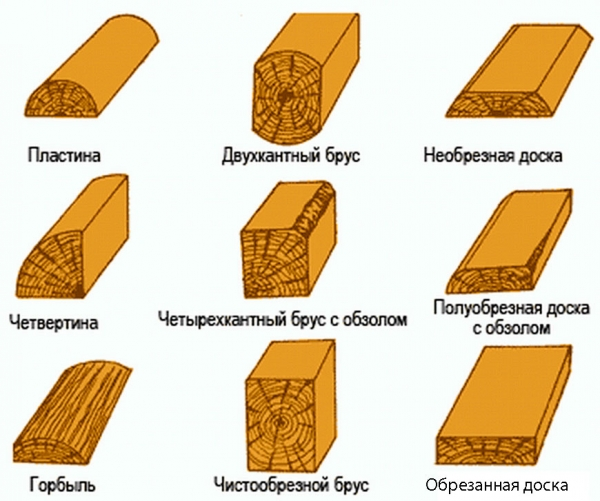 Перевод пиломатериала в кубы