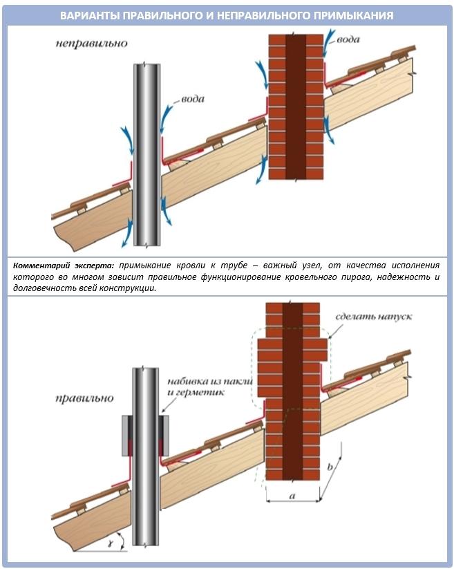 Примыкание кровли к трубе дымохода: основные варианты обустройства примыканий