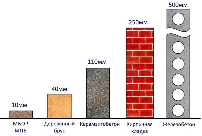 Бетон теплопроводность таблица стоимость керамзитобетона за 1м3