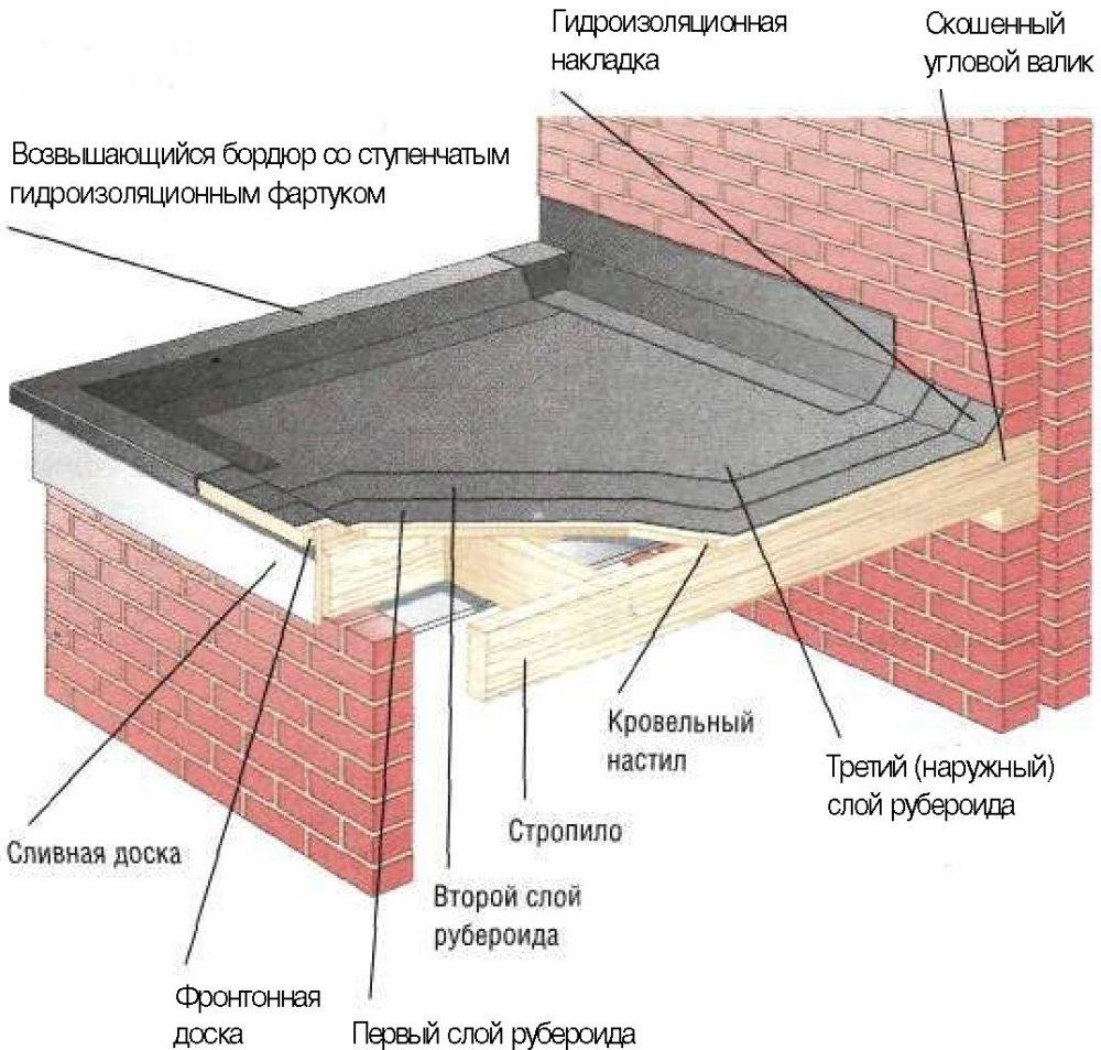 Устройство мягкой кровли и гидроизоляции в месте примыкания к стене